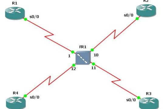 Basic Multipoint Frame Relay Configuration