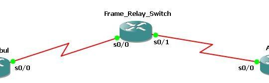 Frame Relay Map