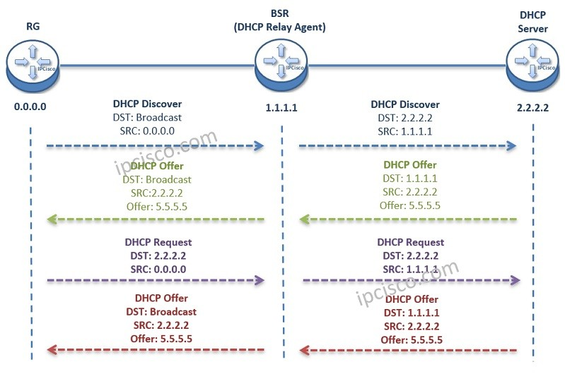 IPoE dhcp relay agent messages