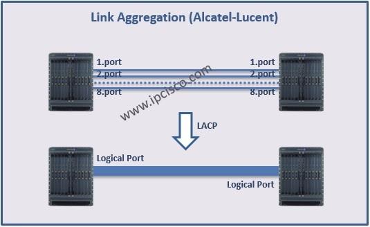 Link-Aggregation-Nokia