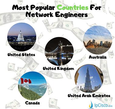 network-engineer-salaries-ipcisco