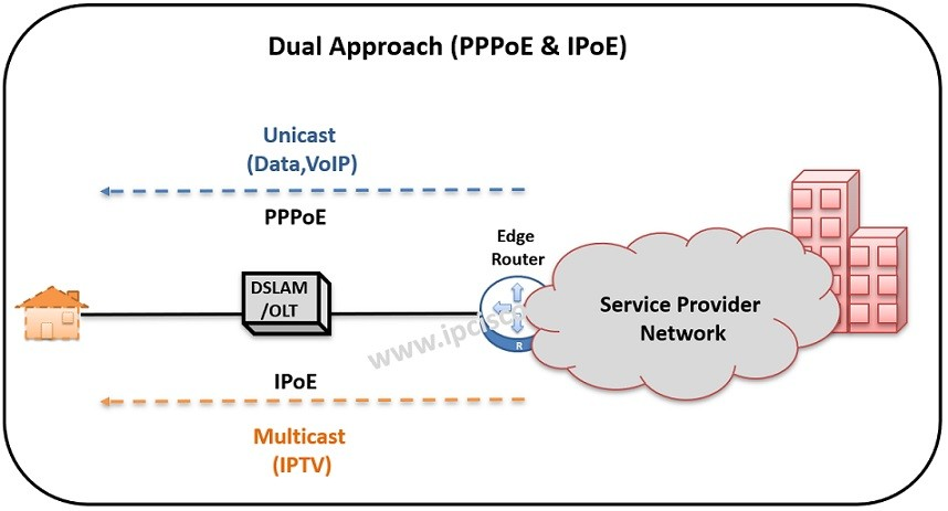 dual approach with PPPoE and IPoE