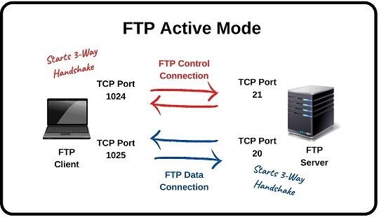 ftp-active-mode-ipcisco