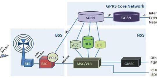 GPRS Topology