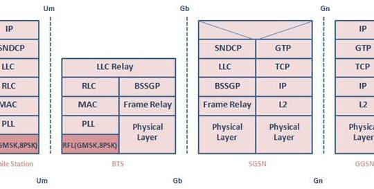 GSM Edge TEchnology
