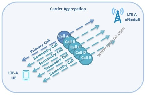 lte_a_carrier_aggregation