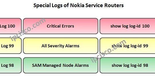 nokia-service-router-event-logs