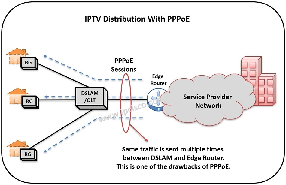 ppp over ethernet for iptv