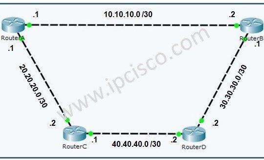 rip-configuration-example