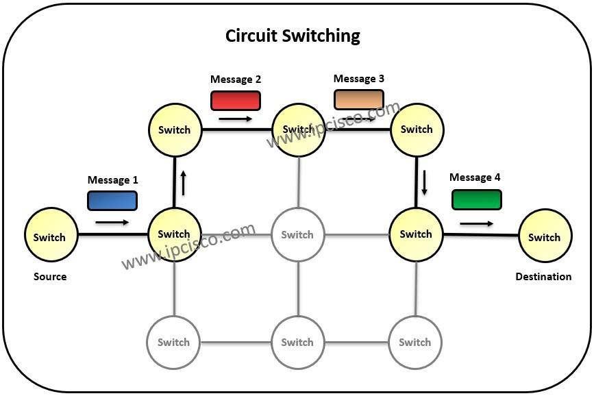 switching-types-circuit-switching