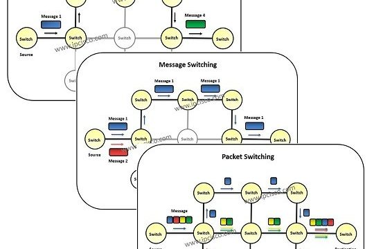 what-is-switching-ipcisco
